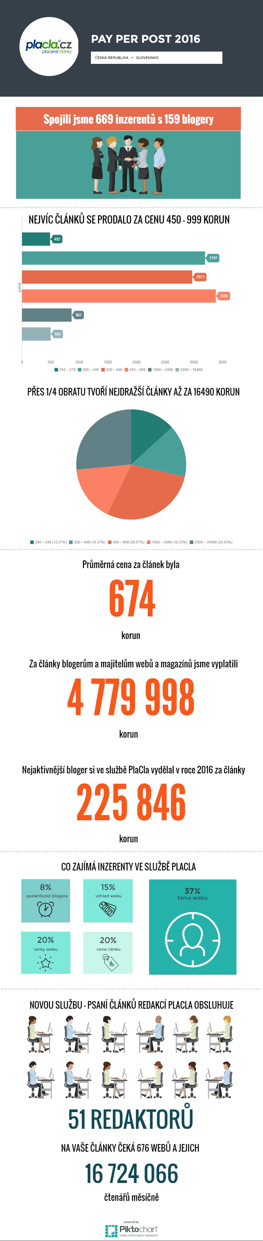 placla-infografika-2016
