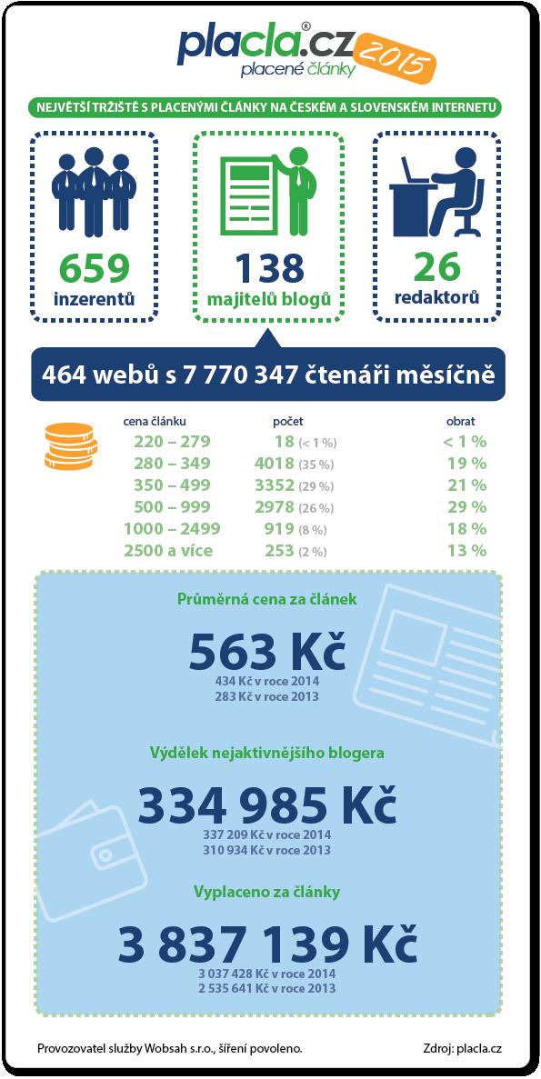infografika2015